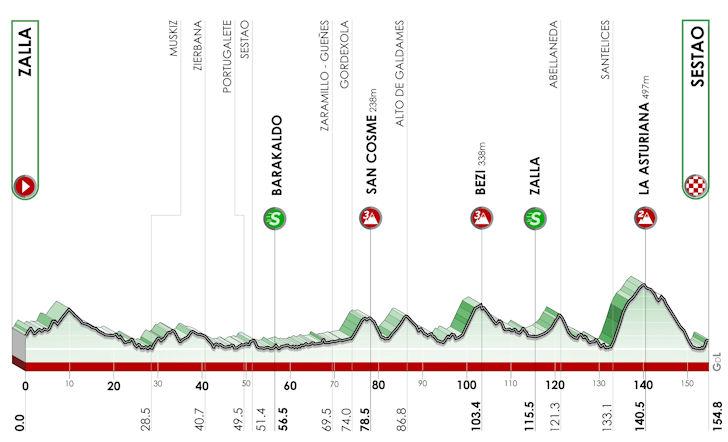 Stage 2 Zalla - Sestao