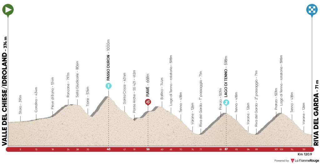 Stage 5 Valle del Chiese - Riva del Garda
