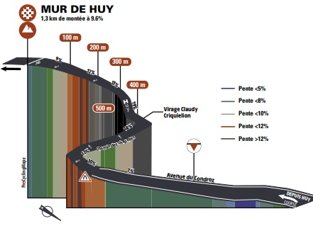 Mur de Huy
